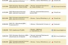 Список медицинских организаций, где будут проводиться исследования 7 июля - 22 сентября 2018 года_Страница_6